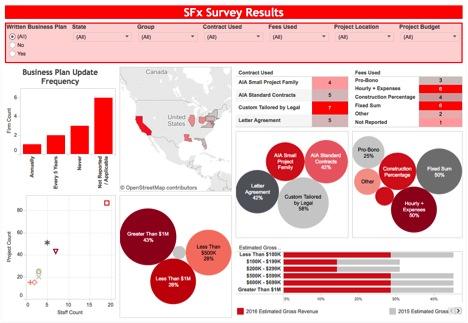 SFx Beta Survey Results